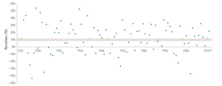 Indexrenditen pro Kalenderjahr