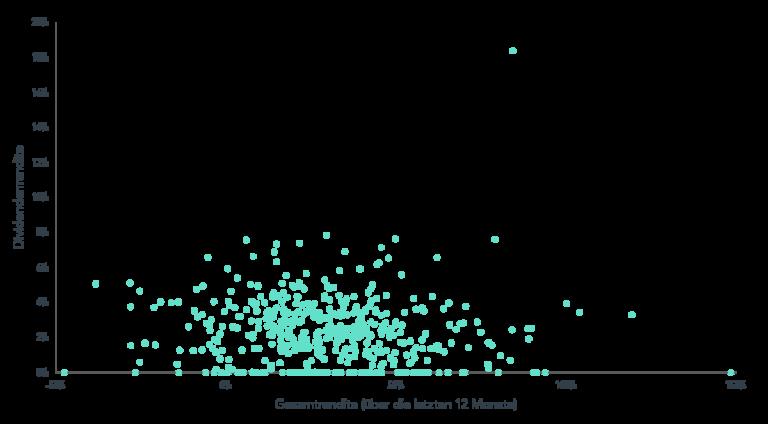 Dividenden- und Gesamtrenditen der S&P 500-Unternehmen